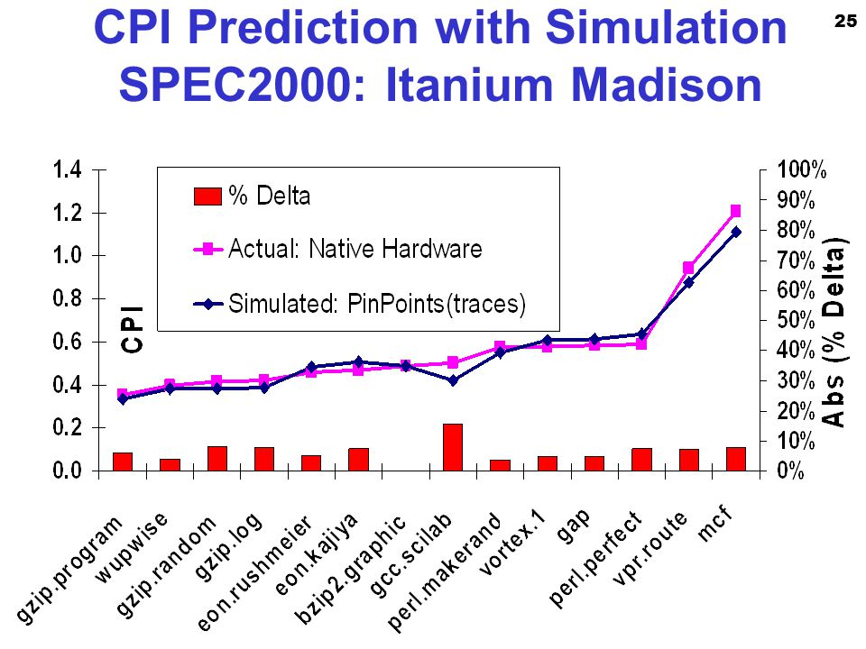 25 Enterprise Platforms Group CPI Prediction with Simulation SPEC2000: Itanium Madison