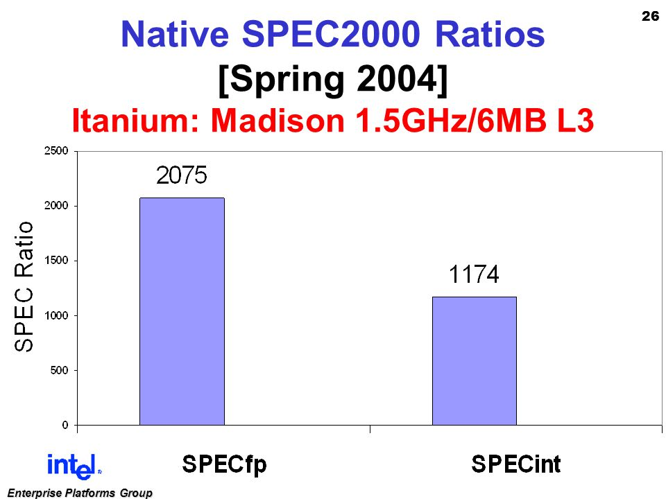 26 Enterprise Platforms Group Native SPEC2000 Ratios [Spring 2004] Itanium: Madison 1.5GHz/6MB L3
