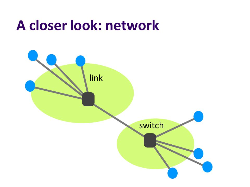 A closer look: network 12 switch link Internet Service Provider