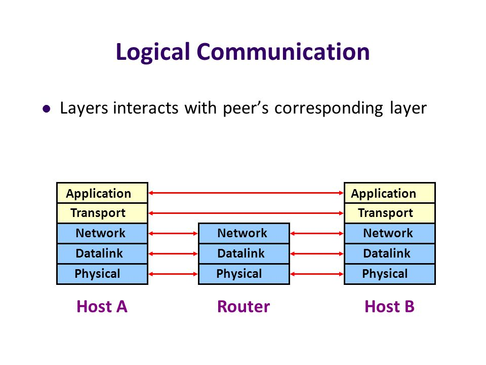 Logical Communication Layers interacts with peer's corresponding layer Transport Network Datalink Physical Transport Network Datalink Physical Network