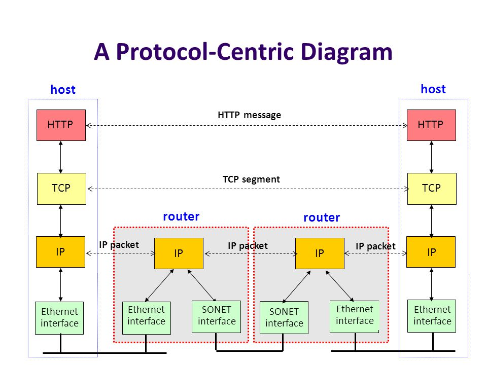 A Protocol-Centric Diagram HTTP TCP IP Ethernet interface HTTP TCP IP Ethernet interface IP Ethernet interface Ethernet interface SONET interface SONE