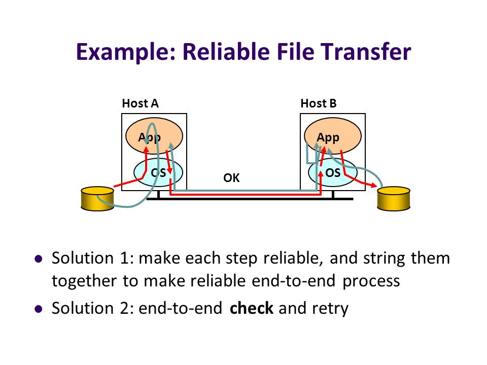 Example: Reliable File Transfer Solution 1: make each step reliable, and string them together to make reliable end-to-end process Solution 2: end-to-end check and retry OS App OS App Host AHost B OK