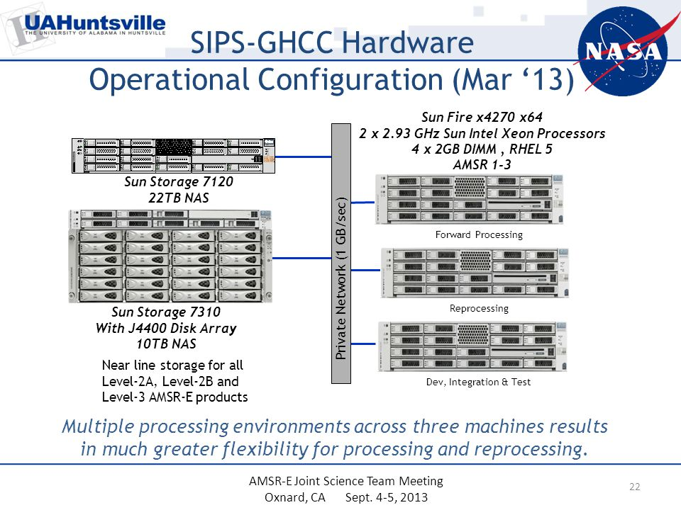 SIPS-GHCC Hardware Operational Configuration (Mar '13) Multiple processing environments across three machines results in much greater flexibility for processing and reprocessing.