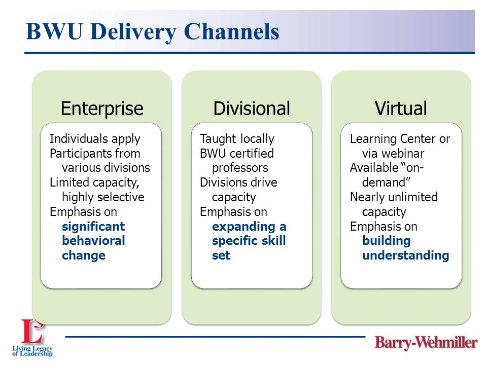 BWU Delivery Channels EnterpriseDivisionalVirtual Individuals apply Participants from various divisions Limited capacity, highly selective Emphasis on significant behavioral change Taught locally BWU certified professors Divisions drive capacity Emphasis on expanding a specific skill set Learning Center or via webinar Available on- demand Nearly unlimited capacity Emphasis on building understanding