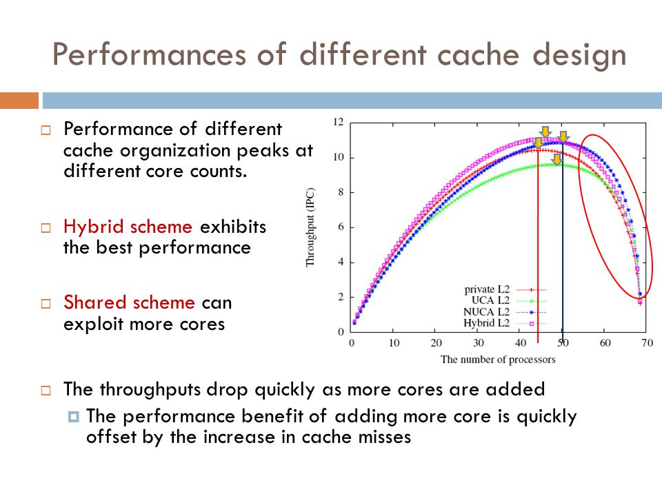 Performances of different cache design  Performance of different cache organization peaks at different core counts.