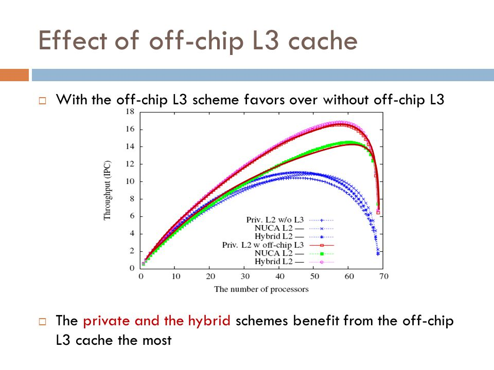 Effect of off-chip L3 cache  With the off-chip L3 scheme favors over without off-chip L3  The private and the hybrid schemes benefit from the off-chip L3 cache the most