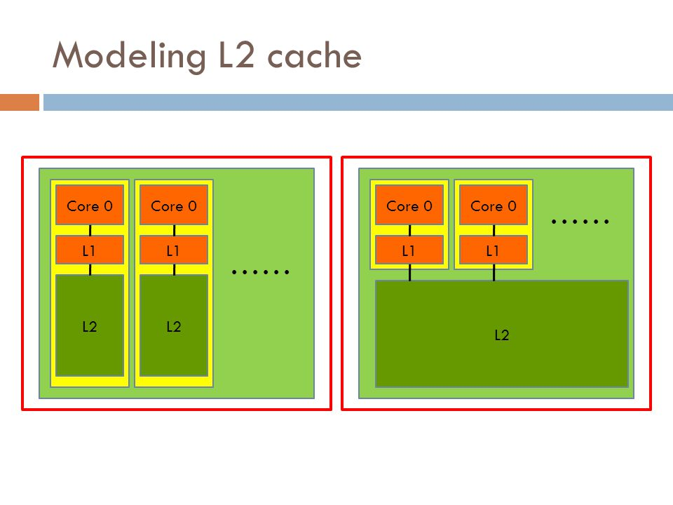 Effect of off-chip L3 cache  With the off-chip L3 scheme favors over without off-chip L3  The private and the hybrid schemes benefit from the off-chip L3 cache the most