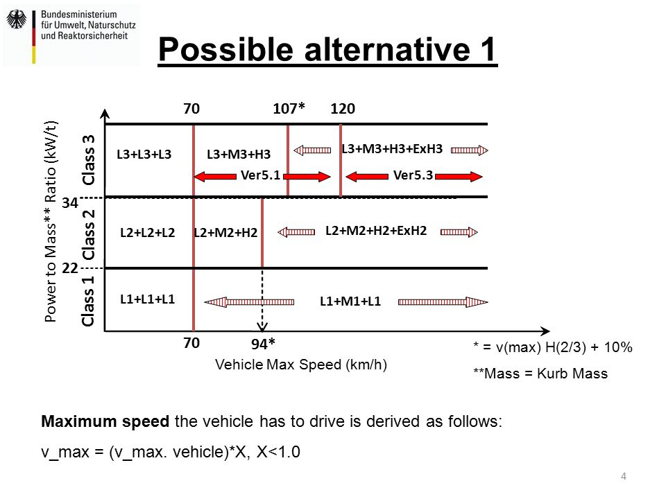 4 Possible alternative 1 Vehicle Max Speed (km/h) Power to Mass** Ratio (kW/t) 22 34 70 Class 1 Class 2 Class 3 L1+L1+L1 L3+M3+H3 L1+M1+L1 107* 94* L3+M3+H3+ExH3 L2+L2+L2 L3+L3+L3 Ver5.3 L2+M2+H2 120 Ver5.1 L2+M2+H2+ExH2 70 * = v(max) H(2/3) + 10% **Mass = Kurb Mass Maximum speed the vehicle has to drive is derived as follows: v_max = (v_max.