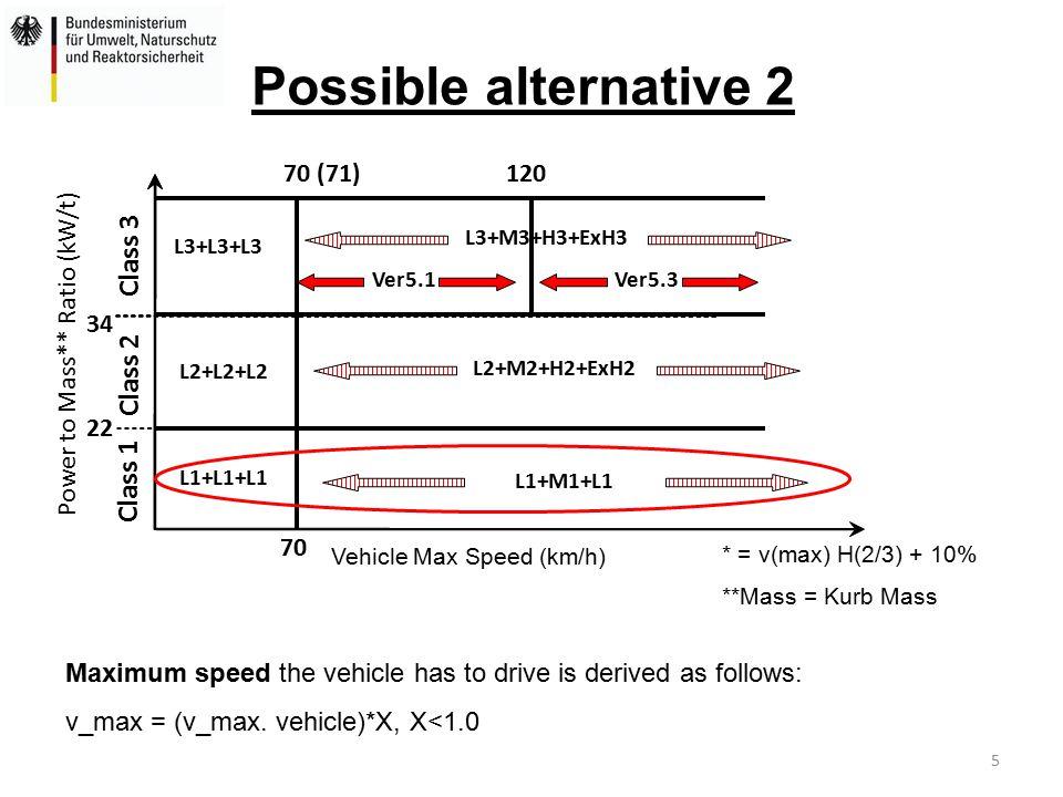 5 * = v(max) H(2/3) + 10% **Mass = Kurb Mass Vehicle Max Speed (km/h) Power to Mass** Ratio (kW/t) 22 34 70 Class 1 Class 2 Class 3 L1+L1+L1 L1+M1+L1 L3+M3+H3+ExH3 L2+L2+L2 L3+L3+L3 Ver5.3Ver5.1 L2+M2+H2+ExH2 70 (71)120 Possible alternative 2 Maximum speed the vehicle has to drive is derived as follows: v_max = (v_max.
