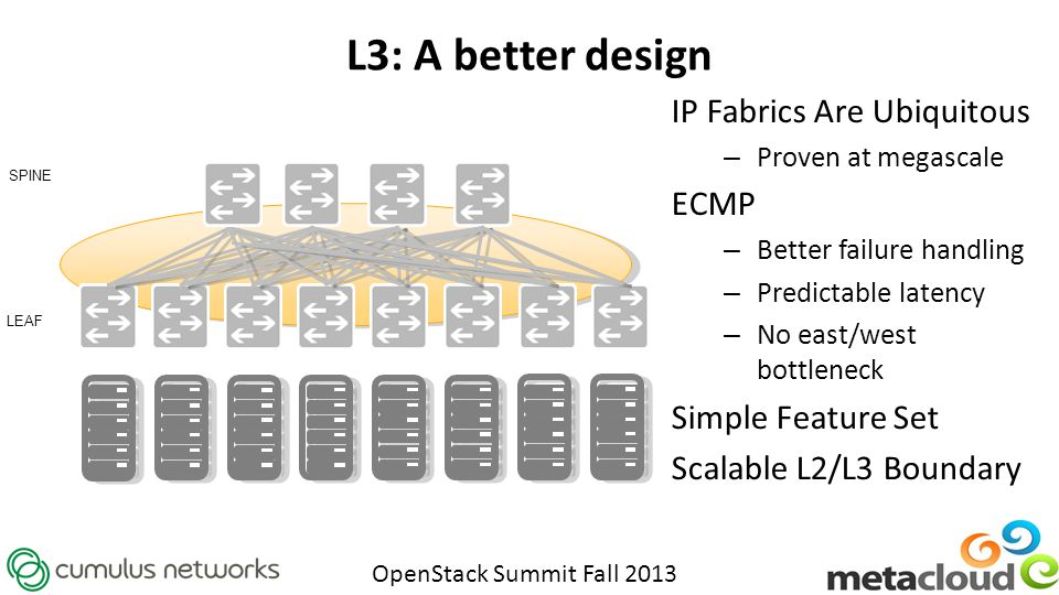 OpenStack Summit Fall 2013 L3: A better design IP Fabrics Are Ubiquitous – Proven at megascale ECMP – Better failure handling – Predictable latency – No east/west bottleneck Simple Feature Set Scalable L2/L3 Boundary