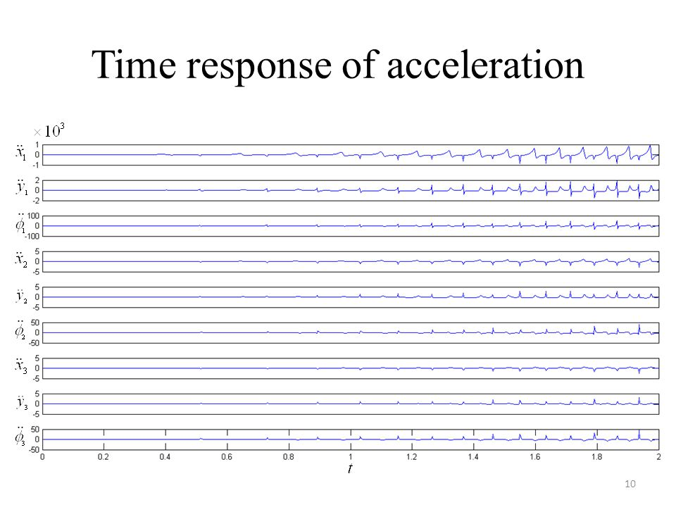 Time response of acceleration 10