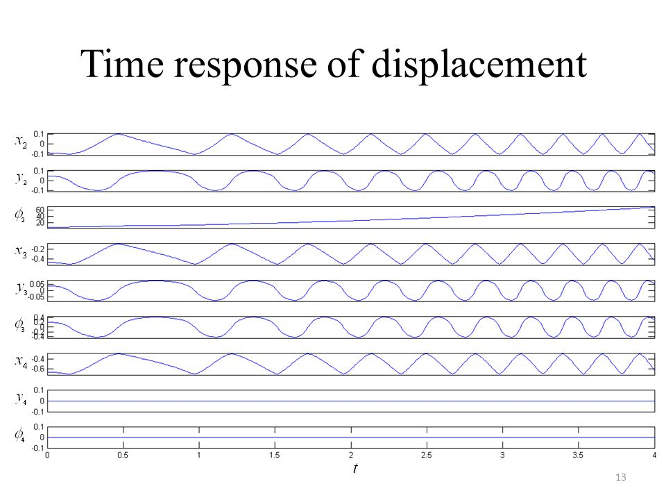 Time response of displacement 13