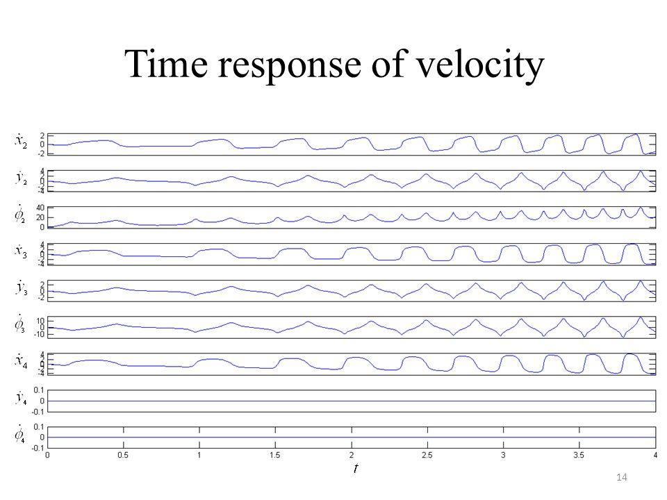 Time response of velocity 14