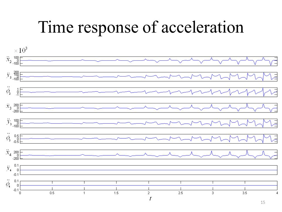 Time response of acceleration 15