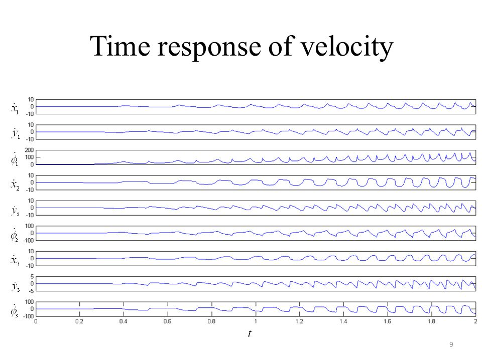 Time response of velocity 9