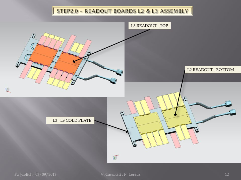 Fz-Juelich, 03/09/2013V. Carassiti, P. Lenisa12 L2 READOUT - BOTTOM L3 READOUT - TOP L2 –L3 COLD PLATE