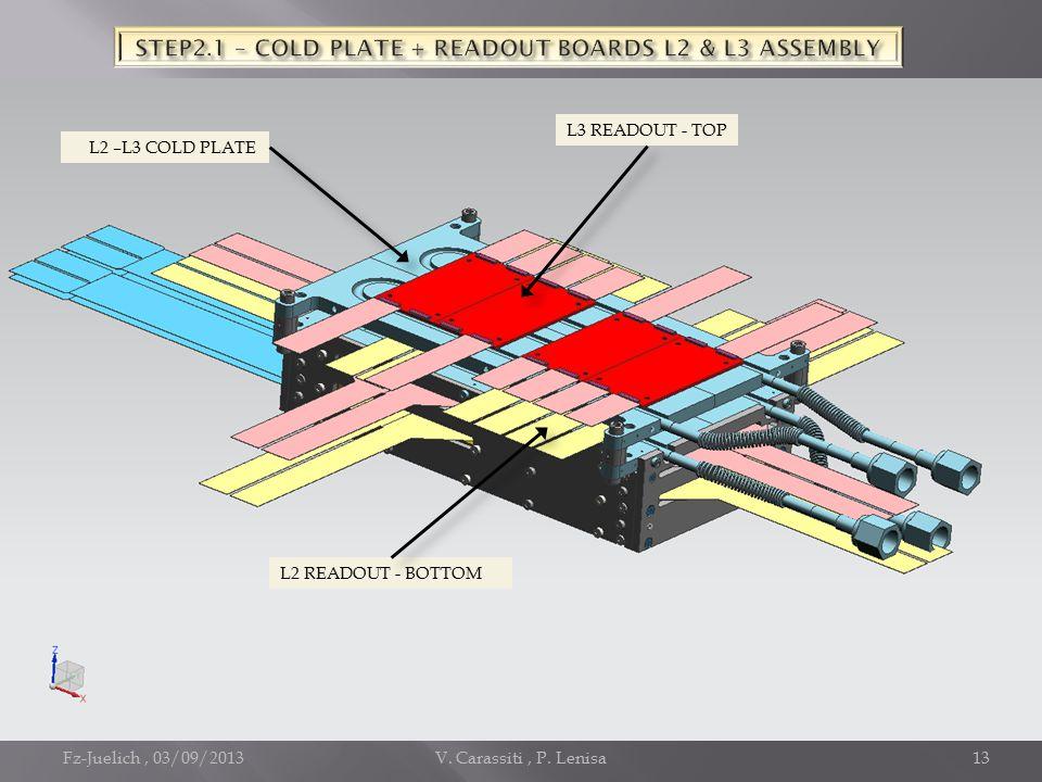 Fz-Juelich, 03/09/2013V. Carassiti, P. Lenisa13 L2 READOUT - BOTTOM L3 READOUT - TOP L2 –L3 COLD PLATE