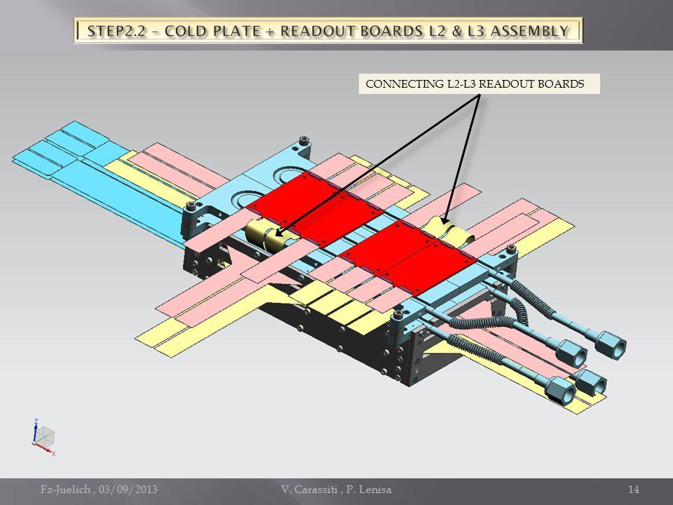 Fz-Juelich, 03/09/2013V. Carassiti, P. Lenisa14 CONNECTING L2-L3 READOUT BOARDS