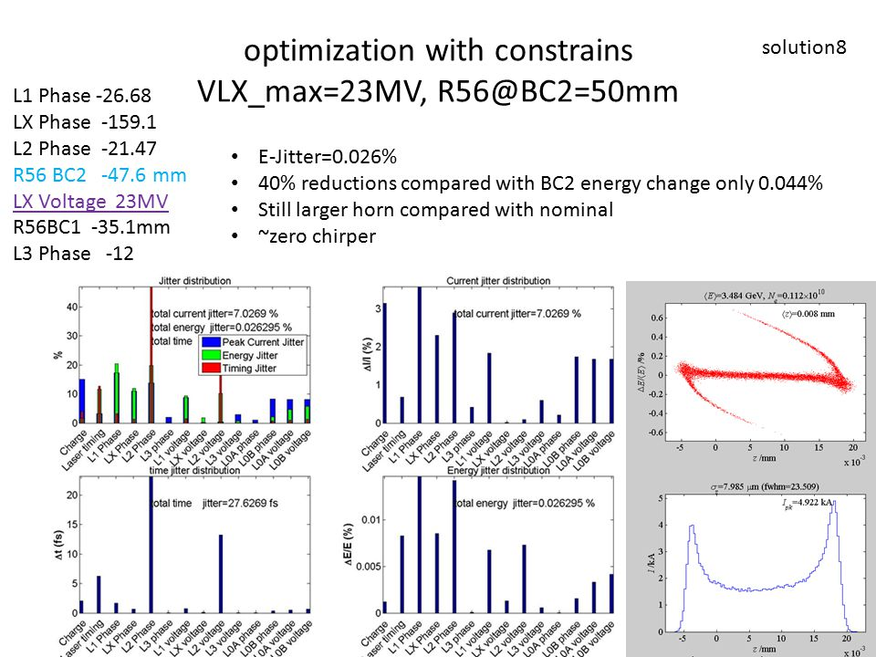optimization with constrains VLX_max=23MV, R56@BC2=50mm solution8 L1 Phase -26.68 LX Phase -159.1 L2 Phase -21.47 R56 BC2 -47.6 mm LX Voltage 23MV R56BC1 -35.1mm L3 Phase -12 E-Jitter=0.026% 40% reductions compared with BC2 energy change only 0.044% Still larger horn compared with nominal ~zero chirper