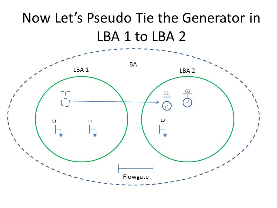Now Let's Pseudo Tie the Generator in LBA 1 to LBA 2 LBA 1 LBA 2 BA G1 G2 L1 L2 L3 Flowgate