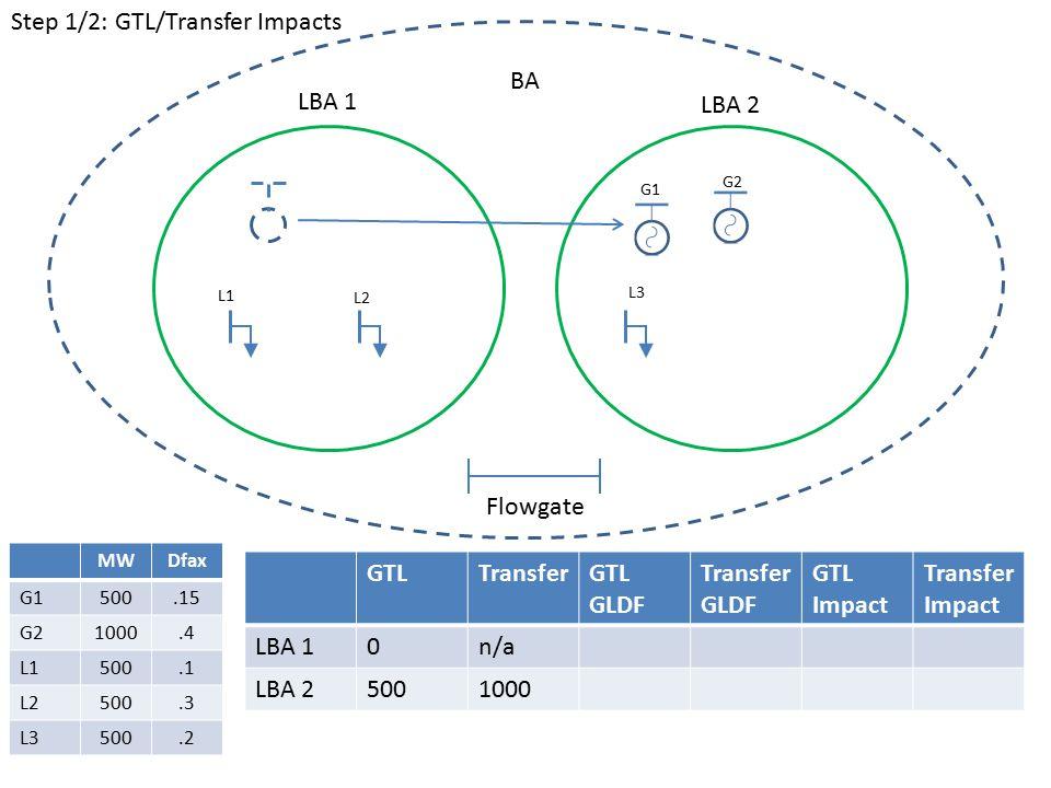 GTLTransferGTL GLDF Transfer GLDF GTL Impact Transfer Impact LBA 10n/a LBA 25001000 LBA 1 LBA 2 BA G1 G2 L1 L2 L3 Flowgate MWDfax G1500.15 G21000.4 L1500.1 L2500.3 L3500.2 Step 1/2: GTL/Transfer Impacts