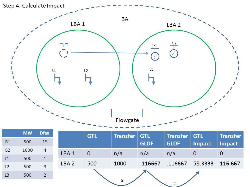 GTLTransferGTL GLDF Transfer GLDF GTL Impact Transfer Impact LBA 10n/a 00 LBA 25001000.116667 58.3333116.667 LBA 1 LBA 2 BA G1 G2 L1 L2 L3 Flowgate MWDfax G1500.15 G21000.4 L1500.1 L2500.3 L3500.2 x = Step 4: Calculate Impact