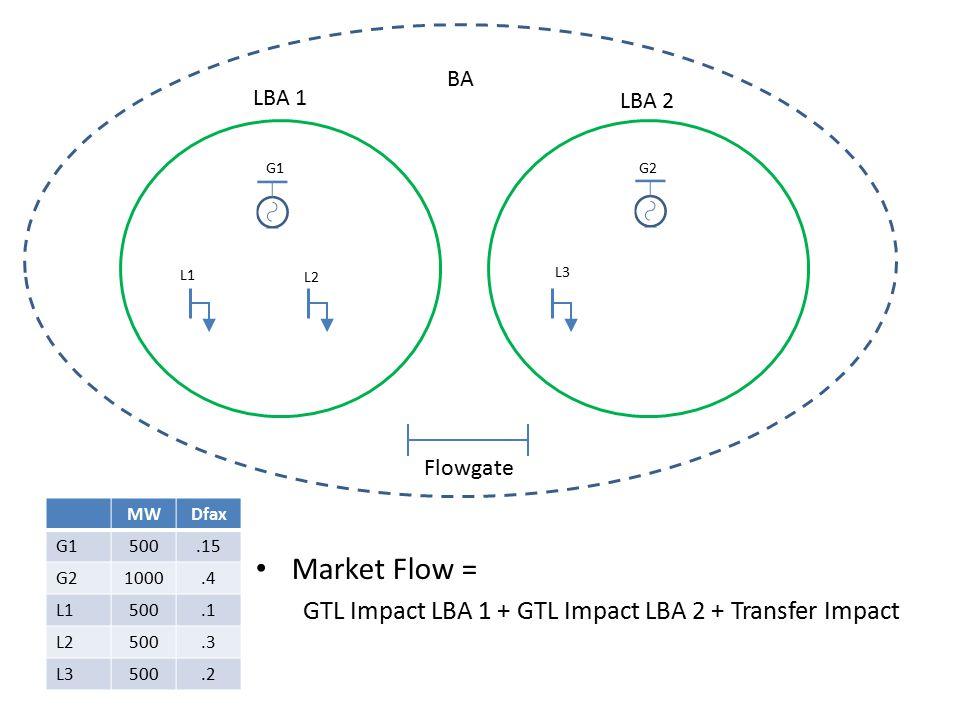 LBA 1 LBA 2 BA G1G2 L1 L2 L3 MWDfax G1500.15 G21000.4 L1500.1 L2500.3 L3500.2 Flowgate Market Flow = GTL Impact LBA 1 + GTL Impact LBA 2 + Transfer Impact