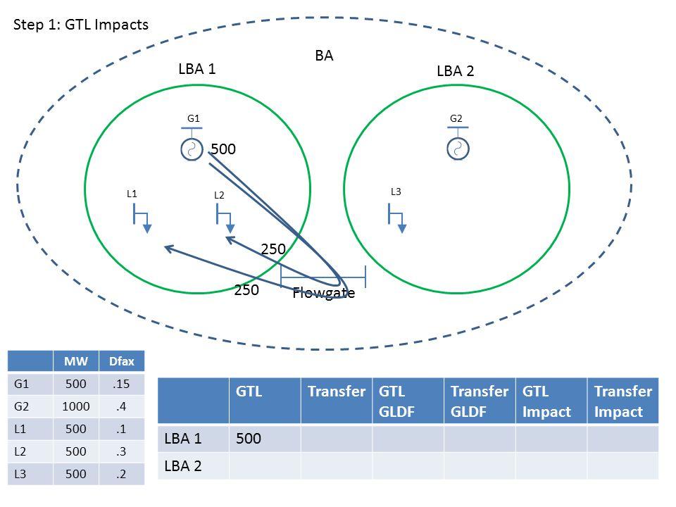 LBA 1 LBA 2 BA G1G2 L1 L2 L3 Flowgate GTLTransferGTL GLDF Transfer GLDF GTL Impact Transfer Impact LBA 1500 LBA 2 500 250 MWDfax G1500.15 G21000.4 L1500.1 L2500.3 L3500.2 Step 1: GTL Impacts