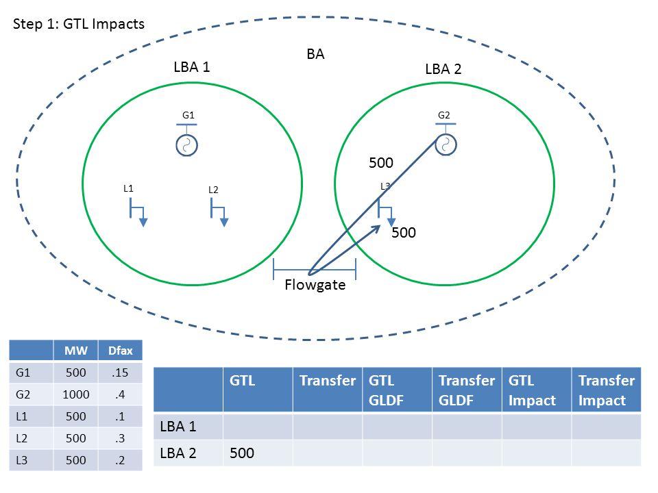 LBA 1 LBA 2 BA G1G2 L1 L2 L3 Flowgate GTLTransferGTL GLDF Transfer GLDF GTL Impact Transfer Impact LBA 1 LBA 2500 MWDfax G1500.15 G21000.4 L1500.1 L2500.3 L3500.2 Step 1: GTL Impacts