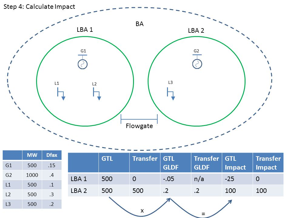 LBA 1 LBA 2 BA G1G2 L1 L2 L3 Flowgate GTLTransferGTL GLDF Transfer GLDF GTL Impact Transfer Impact LBA 15000-.05n/a-250 LBA 2500.2 100 MWDfax G1500.15 G21000.4 L1500.1 L2500.3 L3500.2 x = Step 4: Calculate Impact