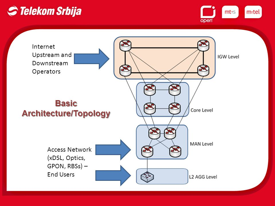 Internet Upstream and Downstream Operators Access Network (xDSL, Optics, GPON, RBSs) – End Users Basic Architecture/Topology