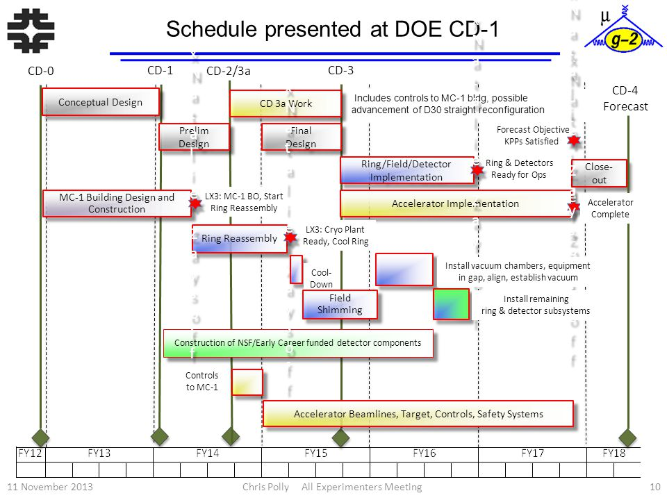 Schedule presented at DOE CD-1 CD-0 Forecast Objective KPPs Satisfied CD-1 CD-2/3a CD-3 Conceptual Design Prelim Design Prelim Design CD 3a Work Final