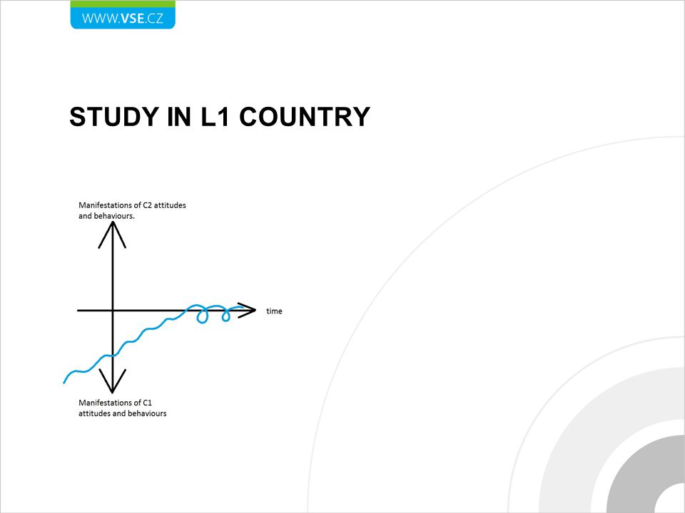 STUDY IN L1 COUNTRY