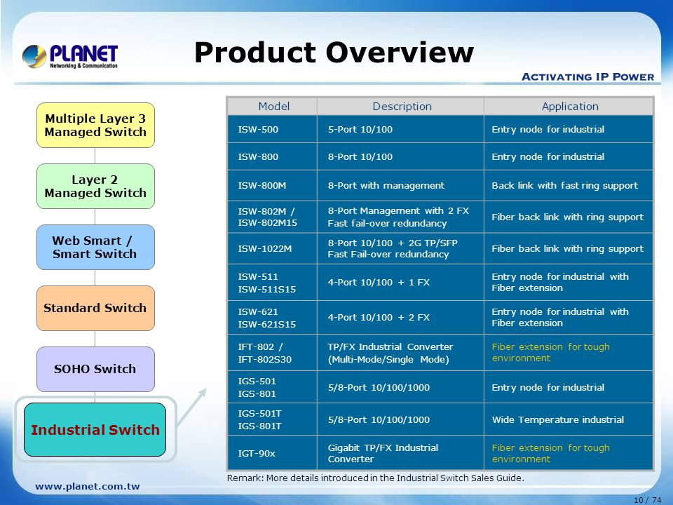 www.planet.com.tw 10 / 74 Layer 2 Managed Switch Web Smart / Smart Switch Standard Switch Multiple Layer 3 Managed Switch SOHO Switch Industrial Switch ModelDescriptionApplication ISW-5005-Port 10/100Entry node for industrial ISW-8008-Port 10/100Entry node for industrial ISW-800M8-Port with managementBack link with fast ring support ISW-802M / ISW-802M15 8-Port Management with 2 FX Fast fail-over redundancy Fiber back link with ring support ISW-1022M 8-Port 10/100 + 2G TP/SFP Fast Fail-over redundancy Fiber back link with ring support ISW-511 ISW-511S15 4-Port 10/100 + 1 FX Entry node for industrial with Fiber extension ISW-621 ISW-621S15 4-Port 10/100 + 2 FX Entry node for industrial with Fiber extension IFT-802 / IFT-802S30 TP/FX Industrial Converter (Multi-Mode/Single Mode) Fiber extension for tough environment IGS-501 IGS-801 5/8-Port 10/100/1000Entry node for industrial IGS-501T IGS-801T 5/8-Port 10/100/1000Wide Temperature industrial IGT-90x Gigabit TP/FX Industrial Converter Fiber extension for tough environment Product Overview Industrial Switch Remark: More details introduced in the Industrial Switch Sales Guide.
