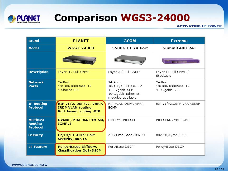 www.planet.com.tw 16 / 74 Comparison WGS3-24000 Brand PLANET3COMExtreme Model WGS3-240005500G-EI-24-PortSummit 400-24T DescriptionLayer 3 / Full SNMP Layer3 / Full SNMP / Stackable Network Ports 24-Port 10/100/1000Base TP 4 Shared SFP 24-Port 10/100/1000Base TP 4 – Gigabit SFP 10-Gigabit Ethernet modules available 24-Port 10/100/1000Base TP 4– Gigabit SFP IP Routing Protocol RIP v1/2, OSPFv2, VRRP, IRDP VLAN routing, Port-based routing ·RIP RIP v1/2, OSPF, VRRP, ECMP RIP v1/v2,OSPF,VRRP,ESRP Multicast Routing Protocol DVMRP, PIM-DM, PIM-SM, IGMPv3 PIM-DM, PIM-SMPIM-SM,DVMRP,IGMP SecurityL2/L3/L4 ACLs; Port Security; 802.1X ACL(Time Base),802.1X802.1X,IP/MAC ACL L4 FeaturePolicy-Based DiffServ, Classification QoS/DSCP Port-Base DSCPPolicy-Base DSCP