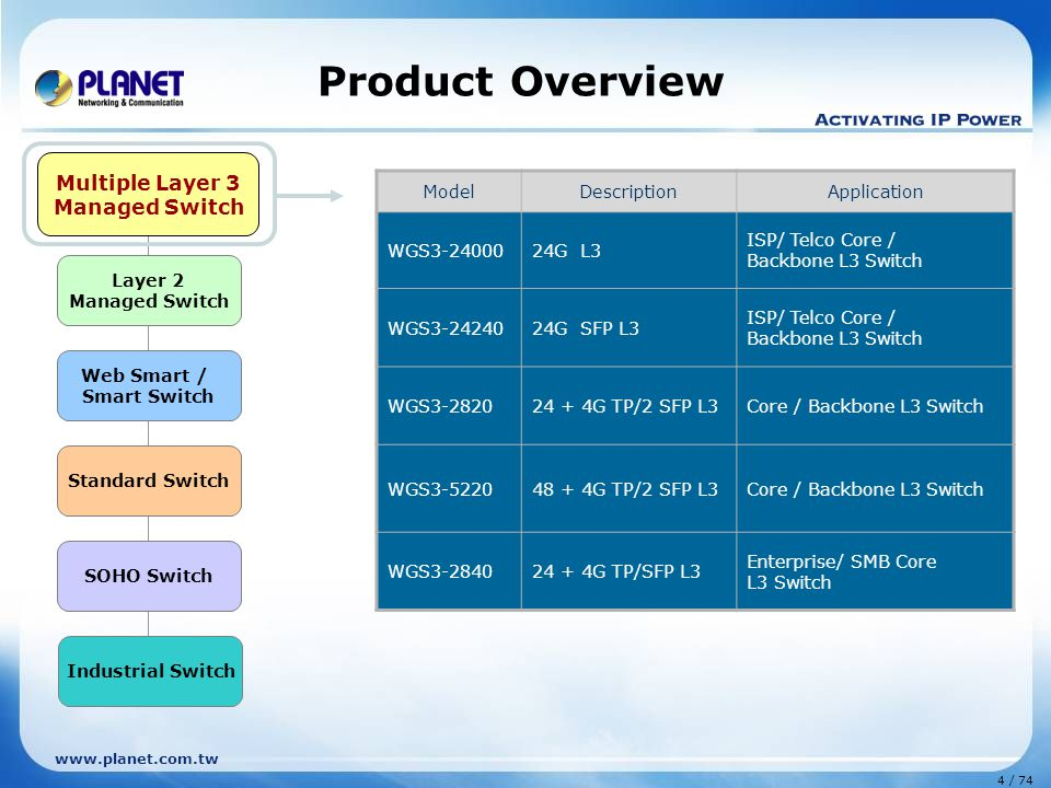 www.planet.com.tw 4 / 74 Product Overview Layer 2 Managed Switch Web Smart / Smart Switch Standard Switch Multiple Layer 3 Managed Switch SOHO Switch Industrial Switch Multiple Layer 3 Managed Switch ModelDescriptionApplication WGS3-2400024G L3 ISP/ Telco Core / Backbone L3 Switch WGS3-2424024G SFP L3 ISP/ Telco Core / Backbone L3 Switch WGS3-282024 + 4G TP/2 SFP L3Core / Backbone L3 Switch WGS3-522048 + 4G TP/2 SFP L3Core / Backbone L3 Switch WGS3-284024 + 4G TP/SFP L3 Enterprise/ SMB Core L3 Switch