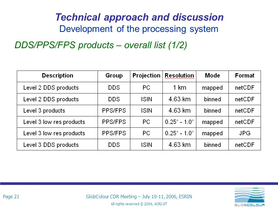 Page 21GlobColour CDR Meeting – July 10-11, 2006, ESRIN All rights reserved © 2006, ACRI-ST Technical approach and discussion Development of the processing system DDS/PPS/FPS products – overall list (1/2)