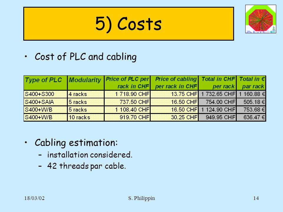18/03/02S. Philippin14 Cost of PLC and cabling Cabling estimation: –installation considered.