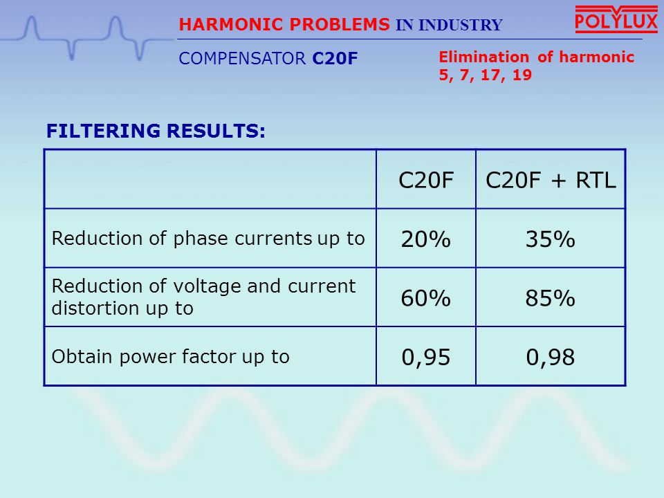 C20FC20F + RTL Reduction of phase currents up to 20%35% Reduction of voltage and current distortion up to 60%85% Obtain power factor up to 0,950,98 FI