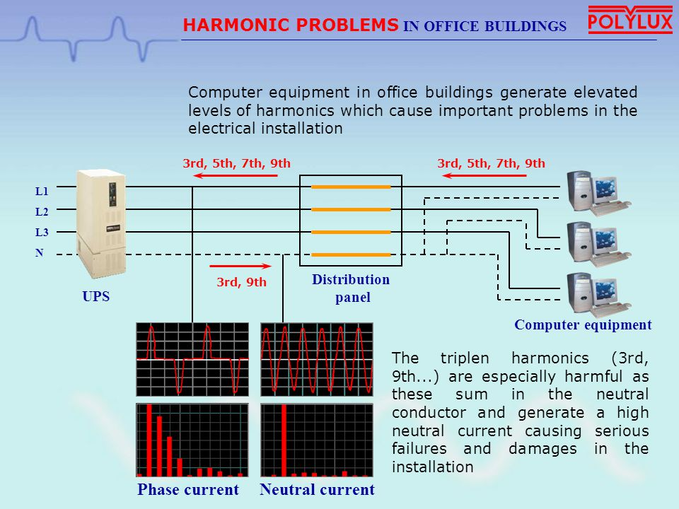 Phase current Neutral current L1 L2 L3 N Distribution panel HARMONIC PROBLEMS IN OFFICE BUILDINGS UPS Computer equipment in office buildings generate