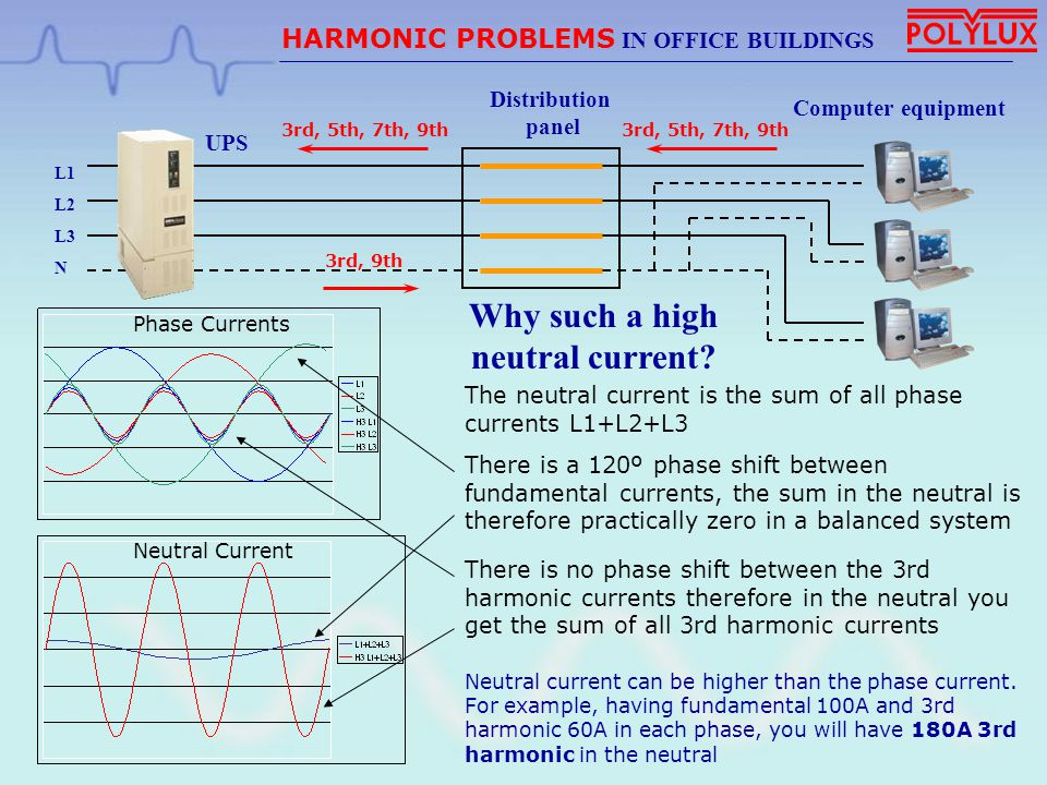 HARMONIC PROBLEMS IN OFFICE BUILDINGS COMPENSATOR C30D Reduction of the neutral current and neutral – earth voltage up to 90% Reduction of phase currents up to 45% Reduction of voltage and current distortion up to 85% Obtain power factor up to 0,96 FILTERING RESULTS: Elimination of harmonic 3, 5, 7, 9, 15, 17, 19