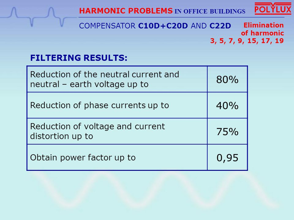 Voltage Current HARMONIC PROBLEMS IN INDUSTRY Transformer The C10F Compensator is used in case a high filtering level is requested.
