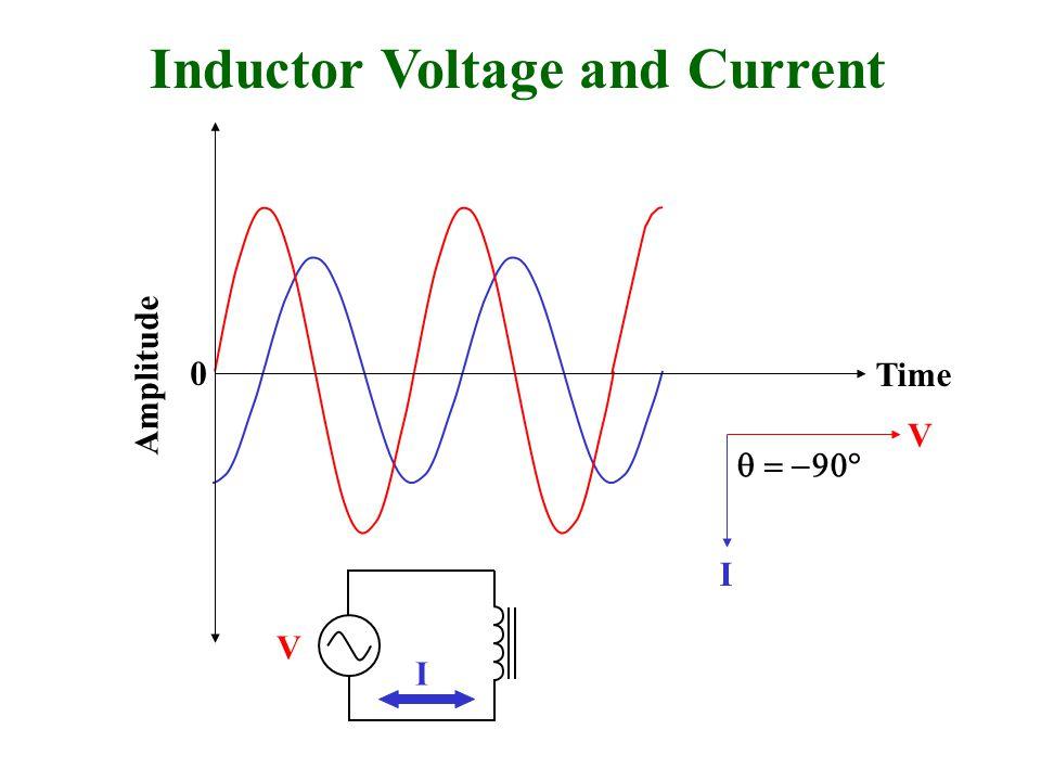 Inductor Voltage and Current Amplitude 0  I V I V Time