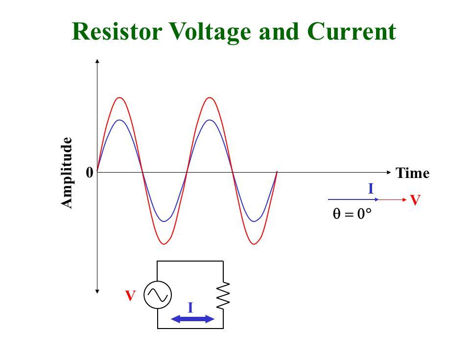 Resistor Voltage and Current Amplitude 0  I V V Time I
