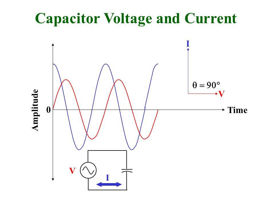 Capacitor Voltage and Current Amplitude 0  I V I V Time