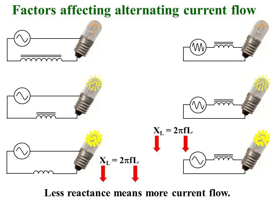 Factors affecting alternating current flow Less reactance means more current flow. X L = 2  fL