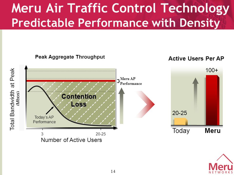 14 Meru Air Traffic Control Technology Predictable Performance with Density 20-25 Total Bandwidth at Peak (Mbps) 5 8 11 1 3 Contention Loss Contention Loss Today's AP Performance Meru AP Performance Active Users Per AP TodayMeru 20-25 100+ Number of Active Users Peak Aggregate Throughput