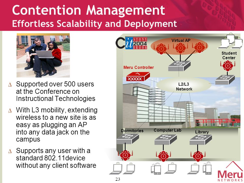 23 Contention Management Effortless Scalability and Deployment  Supported over 500 users at the Conference on Instructional Technologies  With L3 mobility, extending wireless to a new site is as easy as plugging an AP into any data jack on the campus  Supports any user with a standard 802.11device without any client software L2/L3 Network Virtual AP Student Center Library Computer Lab Dormitories Meru Controller