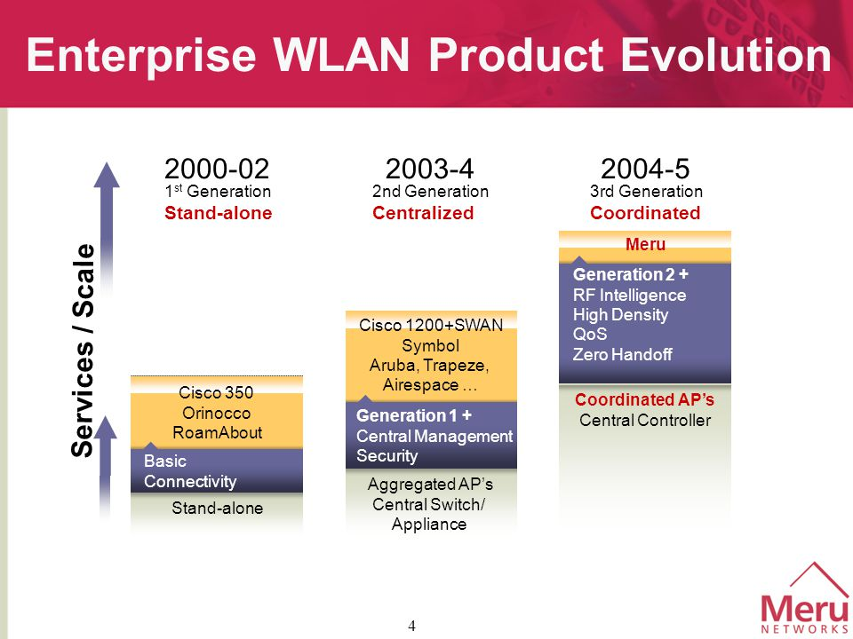 4 Enterprise WLAN Product Evolution Generation 1 + Central Management Security 2000-02 1 st Generation Stand-alone 2003-4 2nd Generation Centralized 2004-5 3rd Generation Coordinated Aggregated AP's Central Switch/ Appliance Stand-alone Cisco 1200+SWAN Symbol Aruba, Trapeze, Airespace … Meru Generation 2 + RF Intelligence High Density QoS Zero Handoff Cisco 350 Orinocco RoamAbout Basic Connectivity Services / Scale Coordinated AP's Central Controller