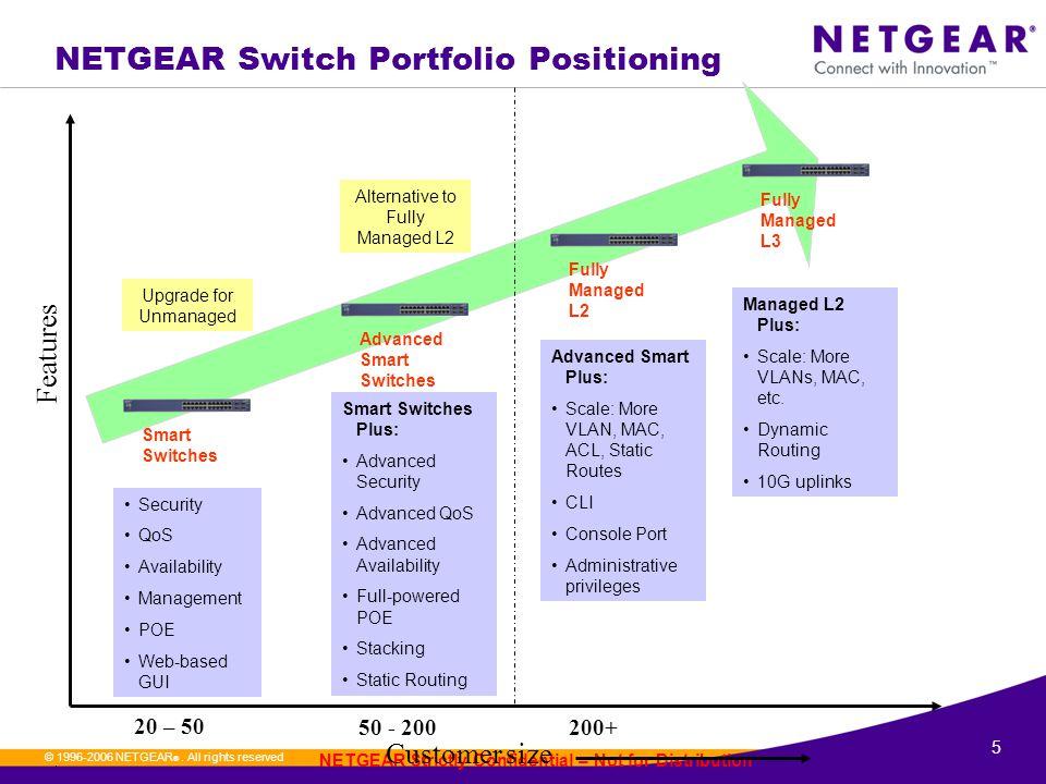 16.© 1996-2006 NETGEAR ®.
